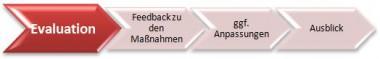Team-Check Grafik 4